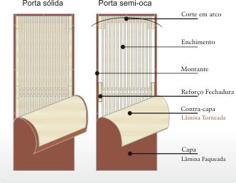 FOLHA DE PORTA LISA CHEIA (SÓLIDA) PADRÃO IMBÚIA-01- PORTAS-D) LISA  SÓLIDA CHEIA 5fafb90c49404
